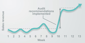 Audit recommendations implemented