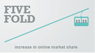 Five fold increase in online market share